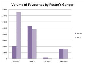 favouritesvolbypostersgender