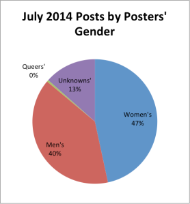 postsbypostersgender-july-pie
