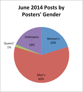 postsbypostersgender-june-pie